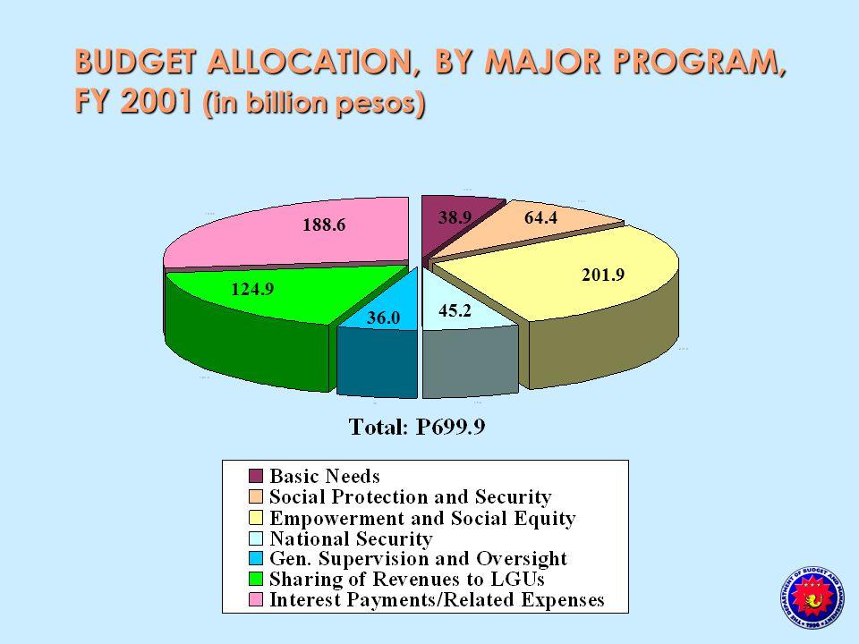 BUDGET ALLOCATION, BY MAJOR PROGRAM, FY 2001 (in billion pesos) 188.6 38.9 201.9 64.4 45.2 124.9 36.0