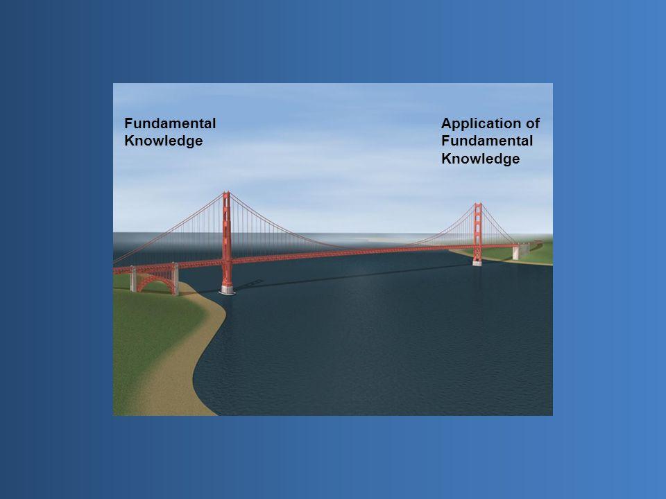Fundamental Knowledge Application of Fundamental Knowledge