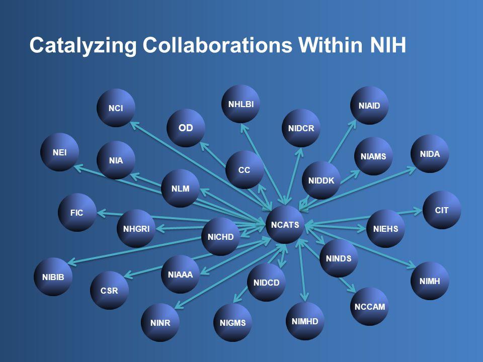 NEI NCI NHLBI NLM NINDS NIMH NIAMS NINR NCCAM CIT CC NHGRI NIA NIAAA NIAID NICHD NIDCD NIDCR NIDDK NIDA NIEHS NIGMS NIBIB NIMHD FIC CSR NCATS Catalyzing Collaborations Within NIH OD