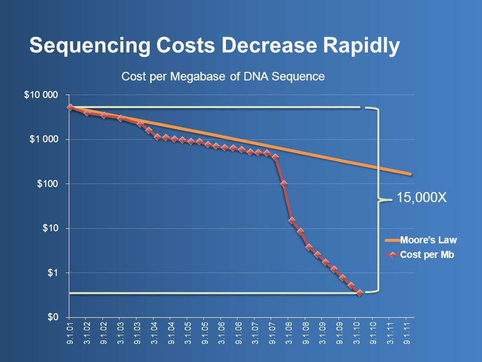Sequencing Costs Decrease Rapidly Cost per Megabase of DNA Sequence
