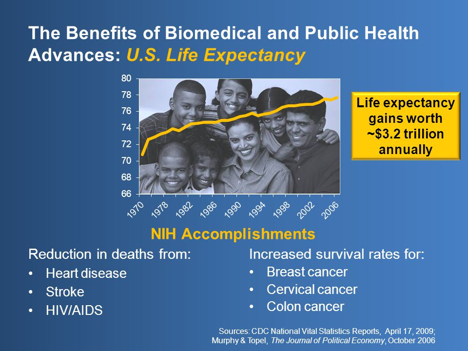 The Benefits of Biomedical and Public Health Advances: U.S.