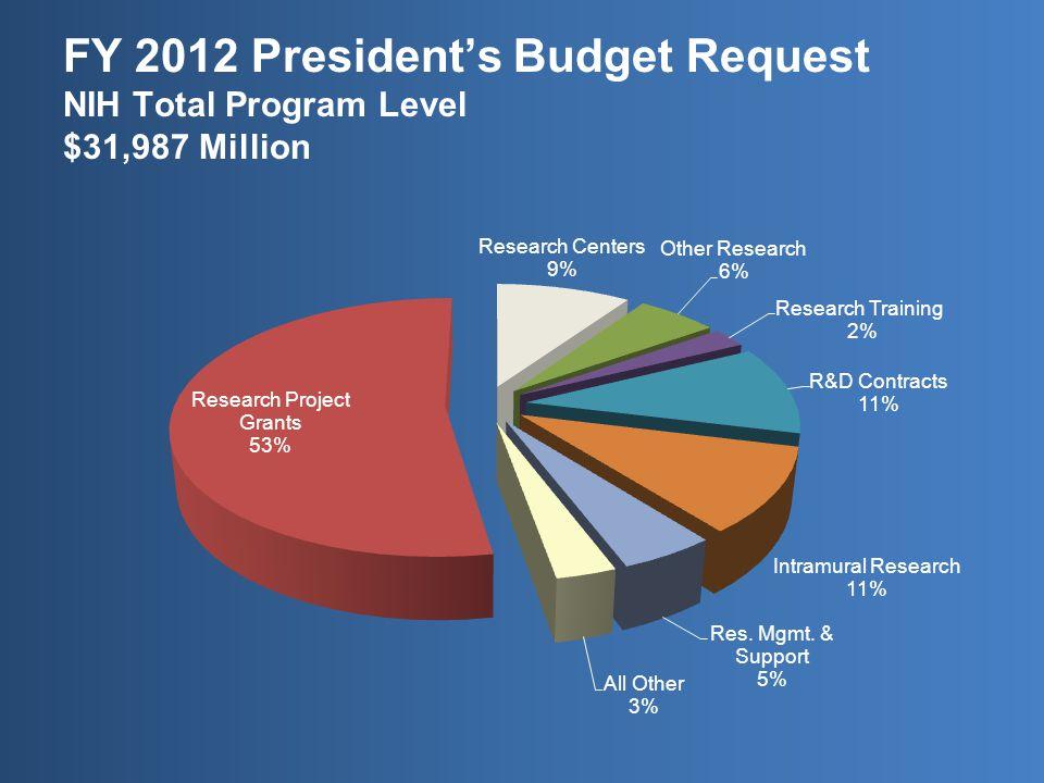 FY 2012 President's Budget Request NIH Total Program Level $31,987 Million
