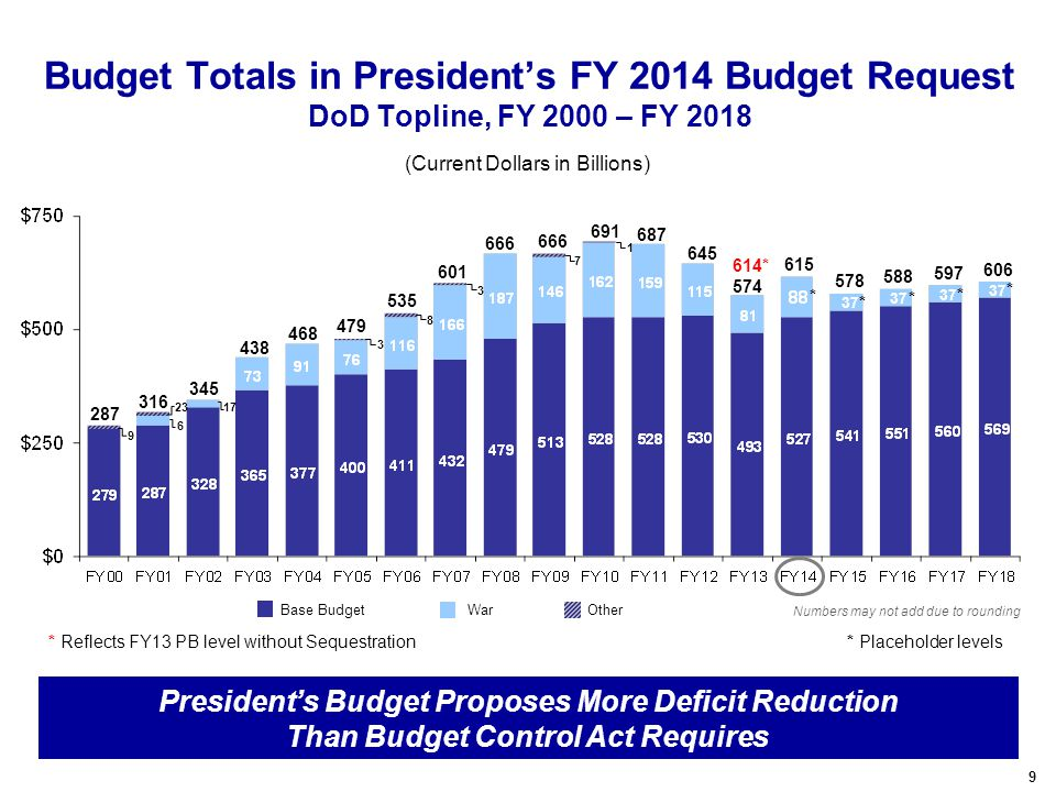 9 345 Budget Totals in President's FY 2014 Budget Request DoD Topline, FY 2000 – FY 2018 Base Budget OtherWar (Current Dollars in Billions) Numbers ma
