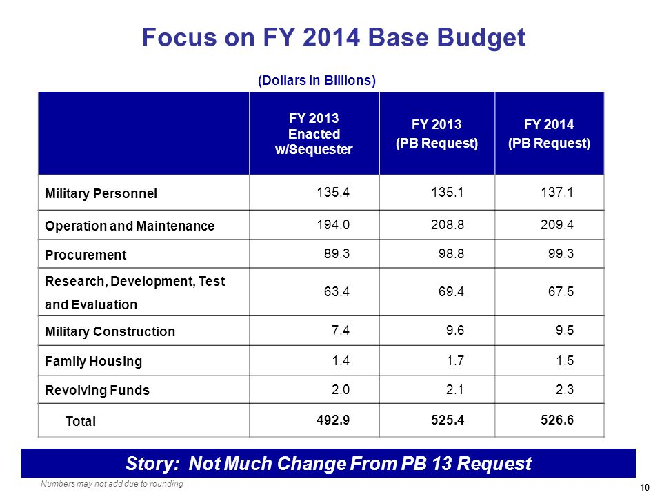10 Focus on FY 2014 Base Budget FY 2013 Enacted w/Sequester FY 2013 (PB Request) FY 2014 (PB Request) Military Personnel 135.4135.1137.1 Operation and