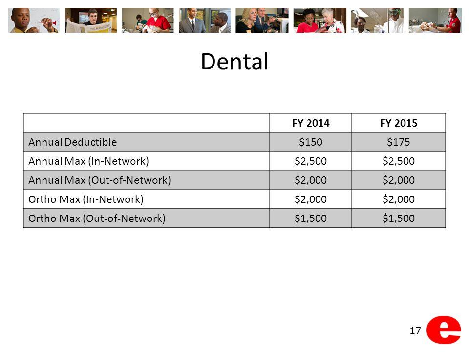 Dental FY 2014FY 2015 Annual Deductible$150$175 Annual Max (In-Network)$2,500 Annual Max (Out-of-Network)$2,000 Ortho Max (In-Network)$2,000 Ortho Max (Out-of-Network)$1,500 17