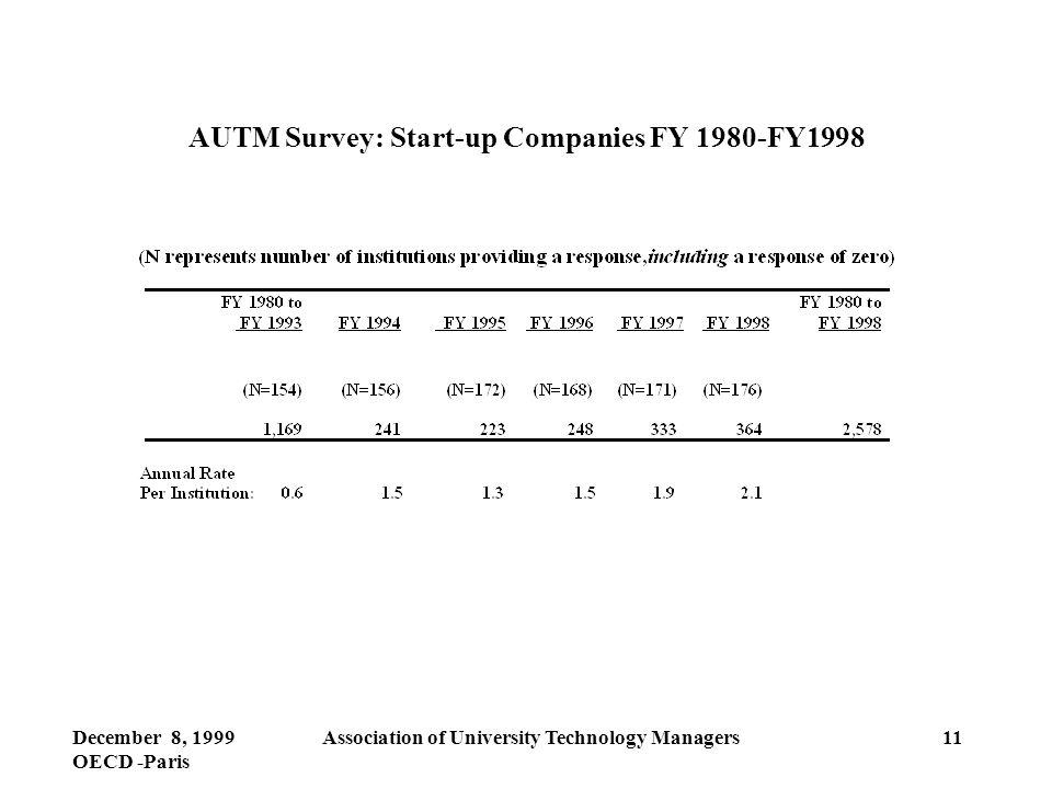 December 8, 1999 OECD -Paris Association of University Technology Managers11 AUTM Survey: Start-up Companies FY 1980-FY1998