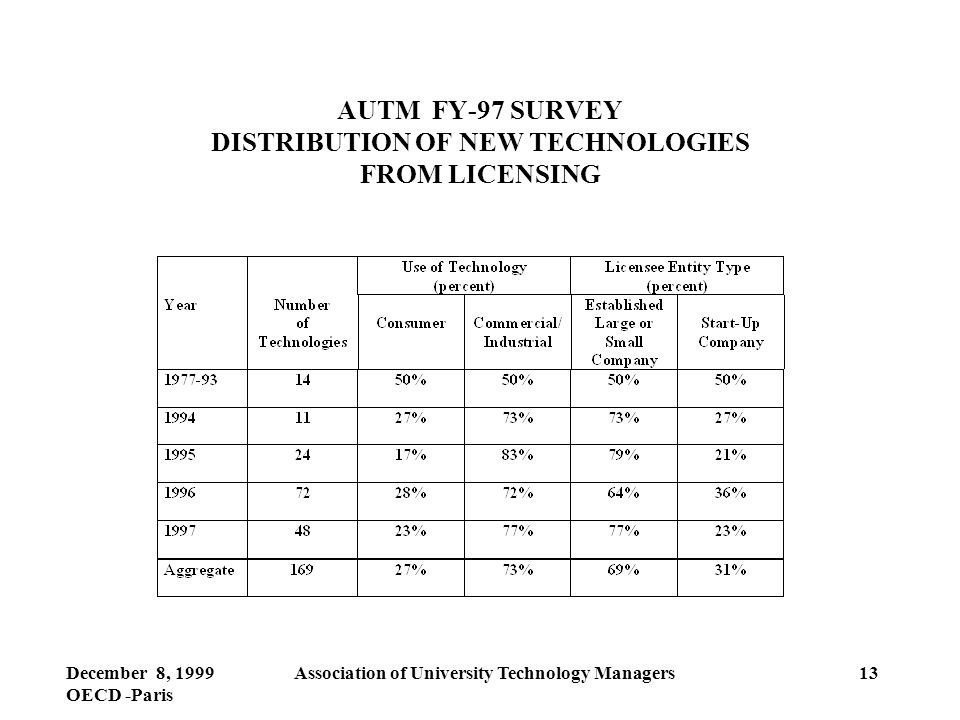 December 8, 1999 OECD -Paris Association of University Technology Managers13 AUTM FY-97 SURVEY DISTRIBUTION OF NEW TECHNOLOGIES FROM LICENSING