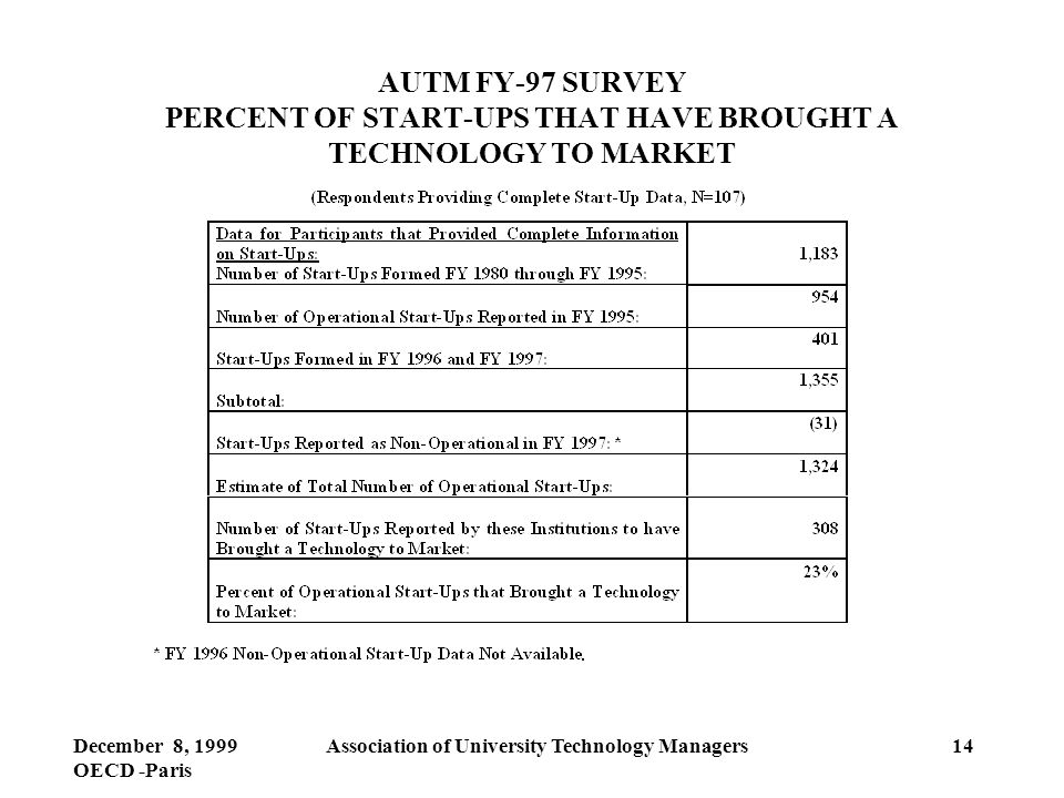 December 8, 1999 OECD -Paris Association of University Technology Managers14 AUTM FY-97 SURVEY PERCENT OF START-UPS THAT HAVE BROUGHT A TECHNOLOGY TO MARKET