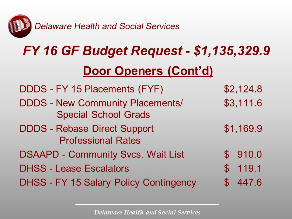 Delaware Health and Social Services FY 16 GF Budget Request - $1,135,329.9 Door Openers (Cont'd) DDDS - FY 15 Placements (FYF)$2,124.8 DDDS - New Comm