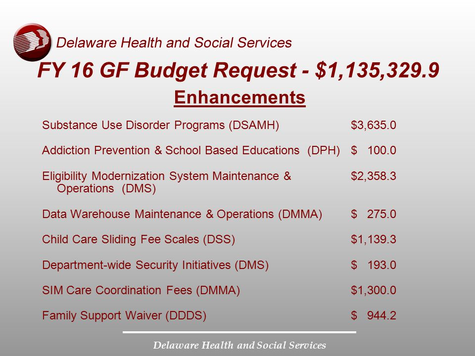 Delaware Health and Social Services FY 16 GF Budget Request - $1,135,329.9 Enhancements Substance Use Disorder Programs (DSAMH)$3,635.0 Addiction Prev