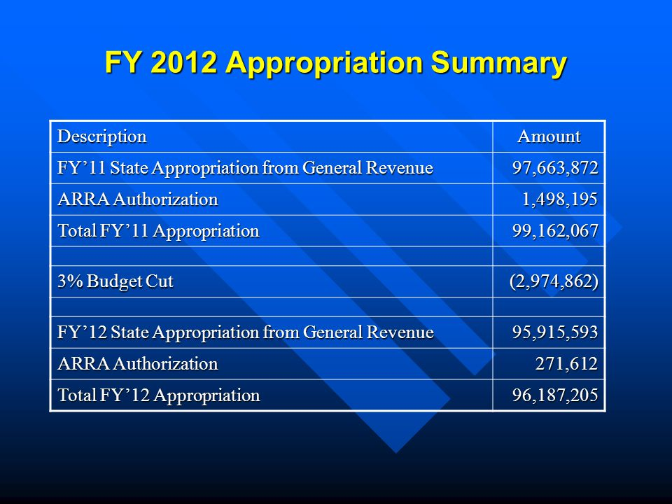 FY 2012 Appropriation Summary DescriptionAmount FY'11 State Appropriation from General Revenue 97,663,872 ARRA Authorization 1,498,195 Total FY'11 Appropriation 99,162,067 3% Budget Cut (2,974,862) FY'12 State Appropriation from General Revenue 95,915,593 ARRA Authorization 271,612 Total FY'12 Appropriation 96,187,205