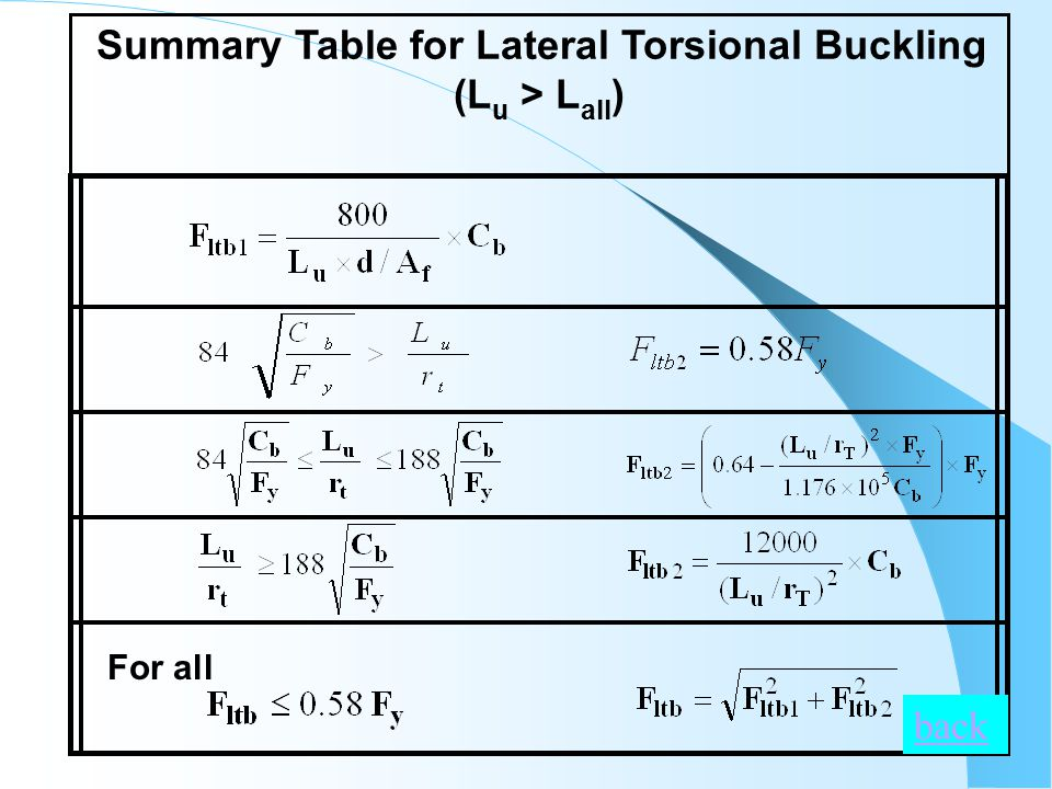 Summary Table for Lateral Torsional Buckling (L u > L all ) For all back