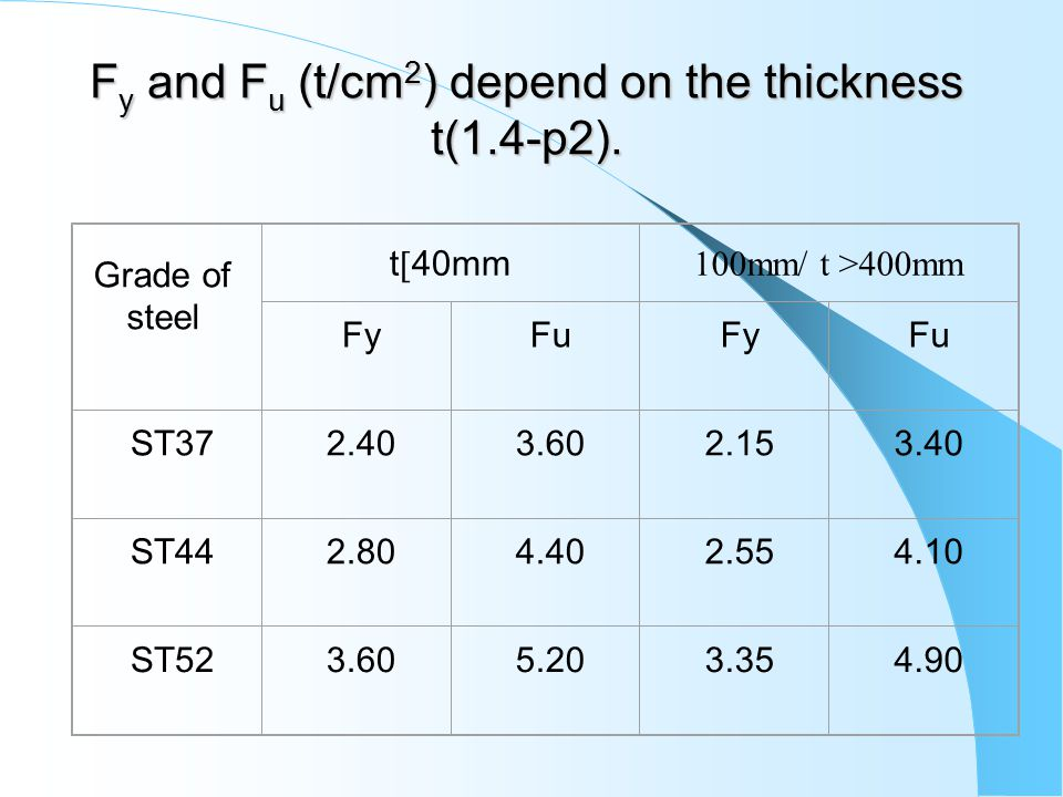 F y and F u (t/cm 2 ) depend on the thickness t(1.4-p2).