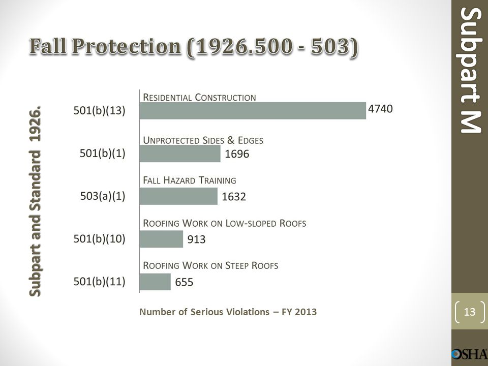 Subpart and Standard 1926. Number of Serious Violations – FY 2013 13
