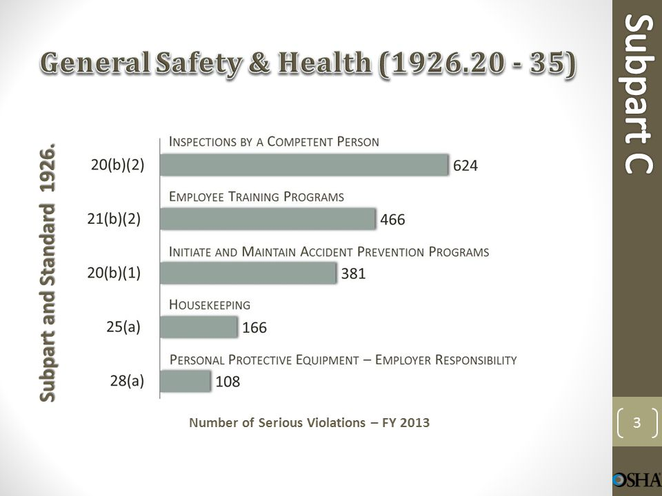 Subpart and Standard 1926. Number of Serious Violations – FY 2013 14