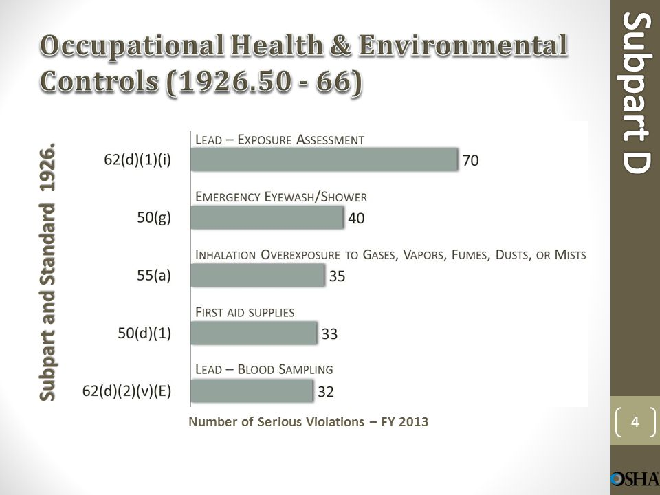 Subpart and Standard 1926. Number of Serious Violations – FY 2013 25