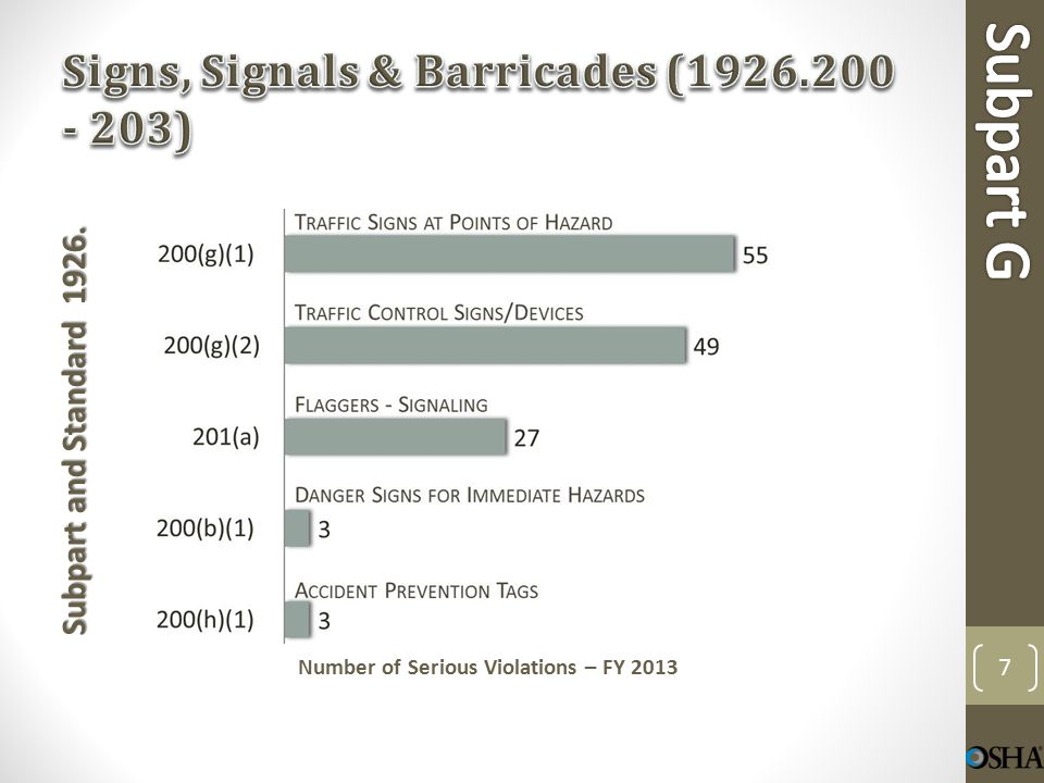Subpart and Standard 1926. Number of Serious Violations – FY 2013 8