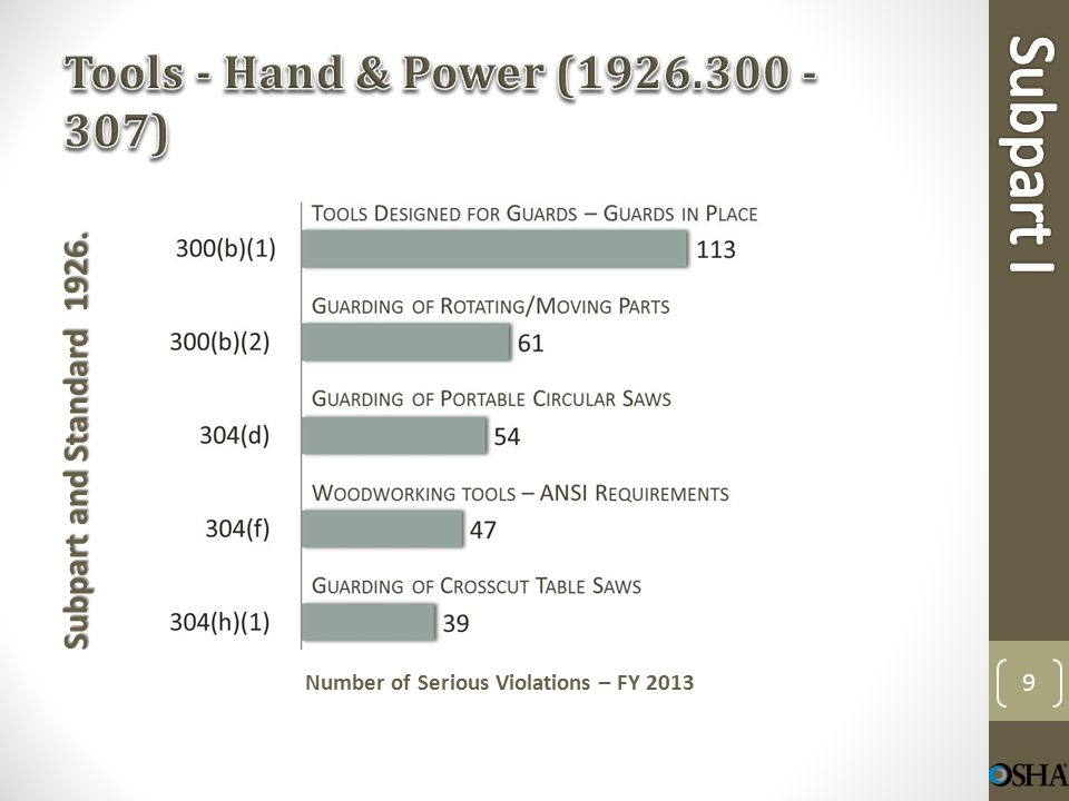 Subpart and Standard 1926. Number of Serious Violations – FY 2013 10