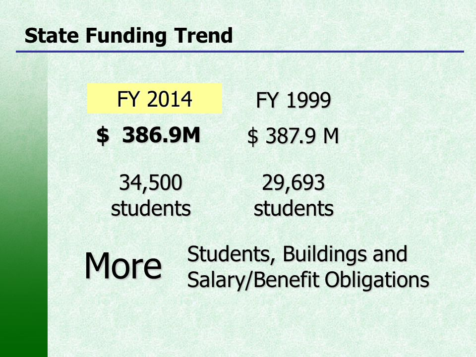 State Funding Trend FY 2014 $ 386.9M FY 1999 $ 387.9 M 34,500 students 29,693students More Students, Buildings and Salary/Benefit Obligations