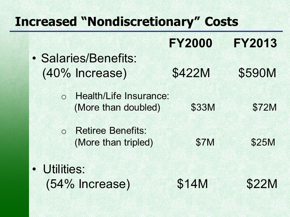 """Increased """"Nondiscretionary"""" Costs FY2000 FY2013 Salaries/Benefits: (40% Increase) $422M $590M o Health/Life Insurance: (More than doubled) $33M $72M"""