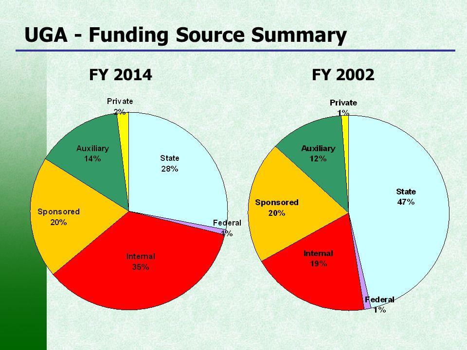 UGA - Funding Source Summary FY 2014 FY 2002