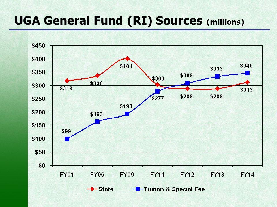 UGA General Fund (RI) Sources (millions)