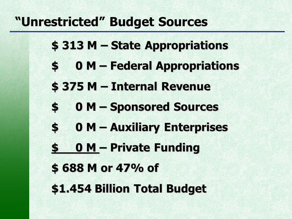 """""""Unrestricted"""" Budget Sources $ 313 M – State Appropriations $ 0 M – Federal Appropriations $ 375 M – Internal Revenue $ 0 M – Sponsored Sources $ 0 M"""
