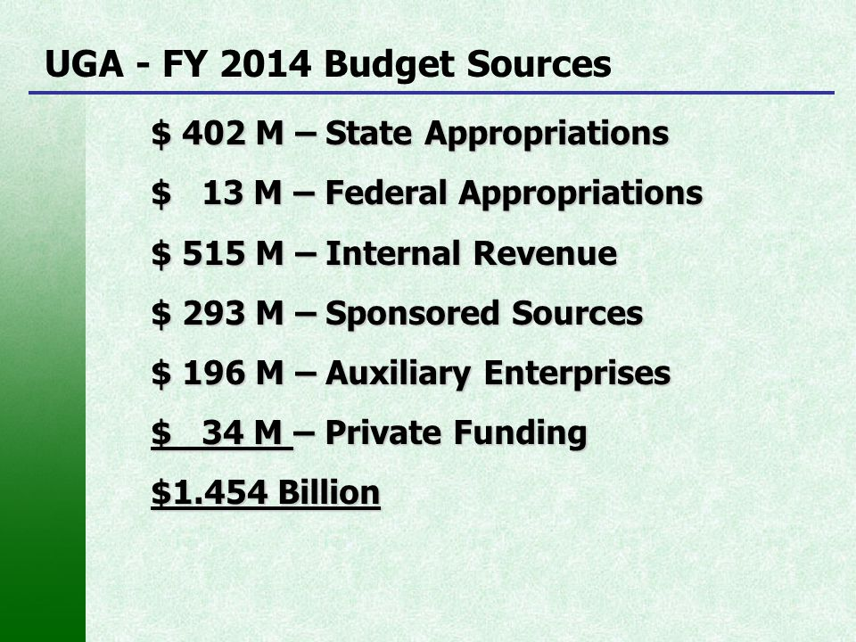 UGA - FY 2014 Budget Sources $ 402 M – State Appropriations $ 13 M – Federal Appropriations $ 515 M – Internal Revenue $ 293 M – Sponsored Sources $ 1