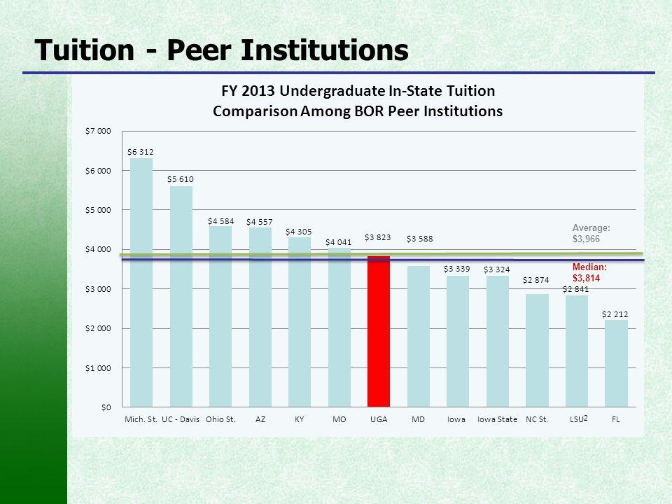 Tuition - Peer Institutions
