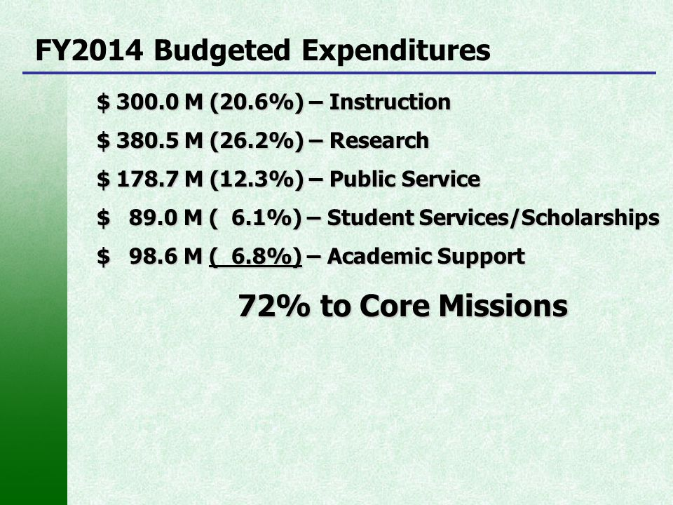 FY2014 Budgeted Expenditures $ 300.0 M (20.6%) – Instruction $ 380.5 M (26.2%) – Research $ 178.7 M (12.3%) – Public Service $ 89.0 M ( 6.1%) – Studen