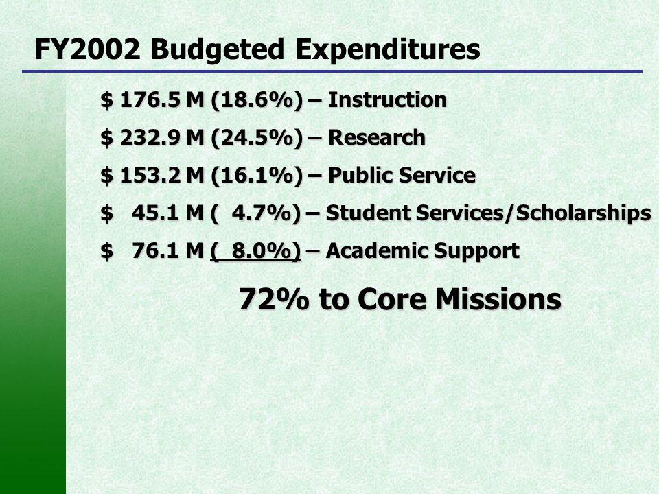 FY2002 Budgeted Expenditures $ 176.5 M (18.6%) – Instruction $ 232.9 M (24.5%) – Research $ 153.2 M (16.1%) – Public Service $ 45.1 M ( 4.7%) – Studen