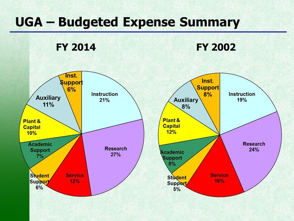 UGA – Budgeted Expense Summary FY 2014 FY 2002