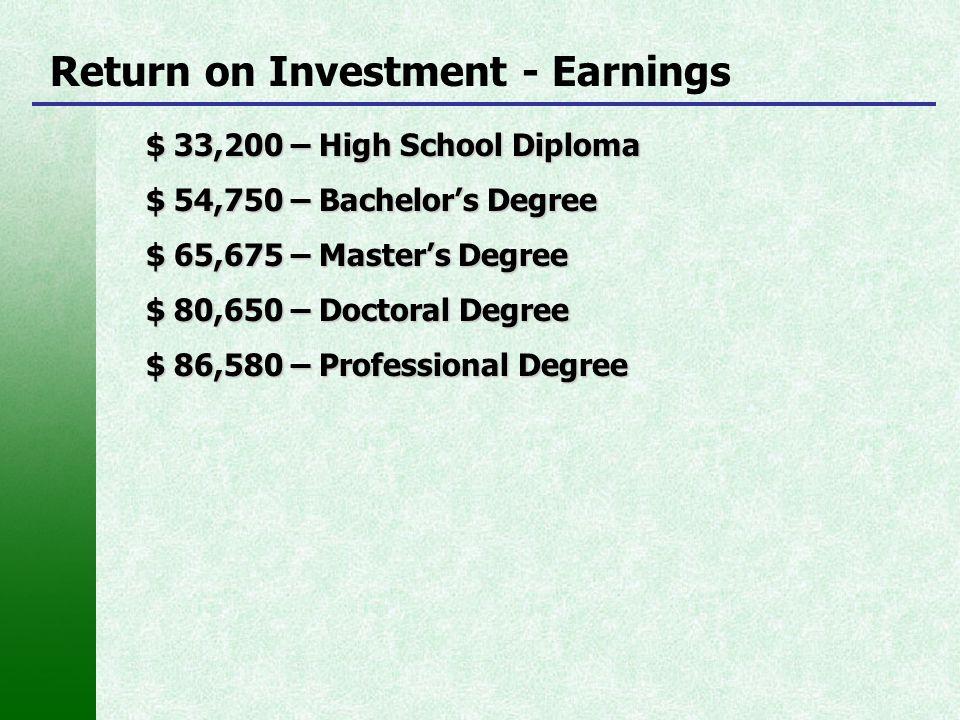 Return on Investment - Earnings $ 33,200 – High School Diploma $ 54,750 – Bachelor's Degree $ 65,675 – Master's Degree $ 80,650 – Doctoral Degree $ 86