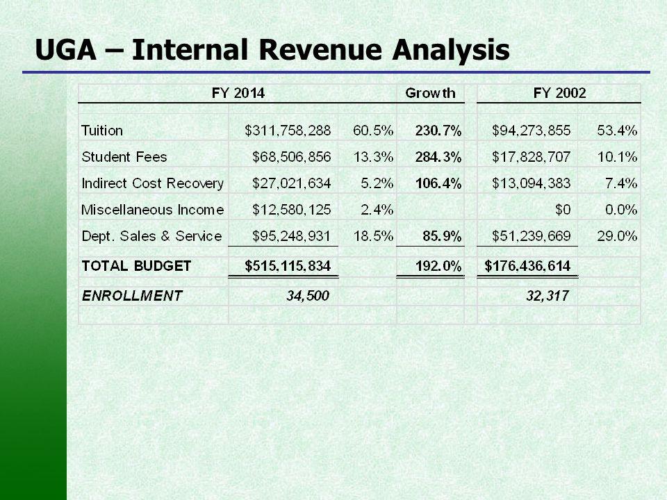 UGA – Internal Revenue Analysis