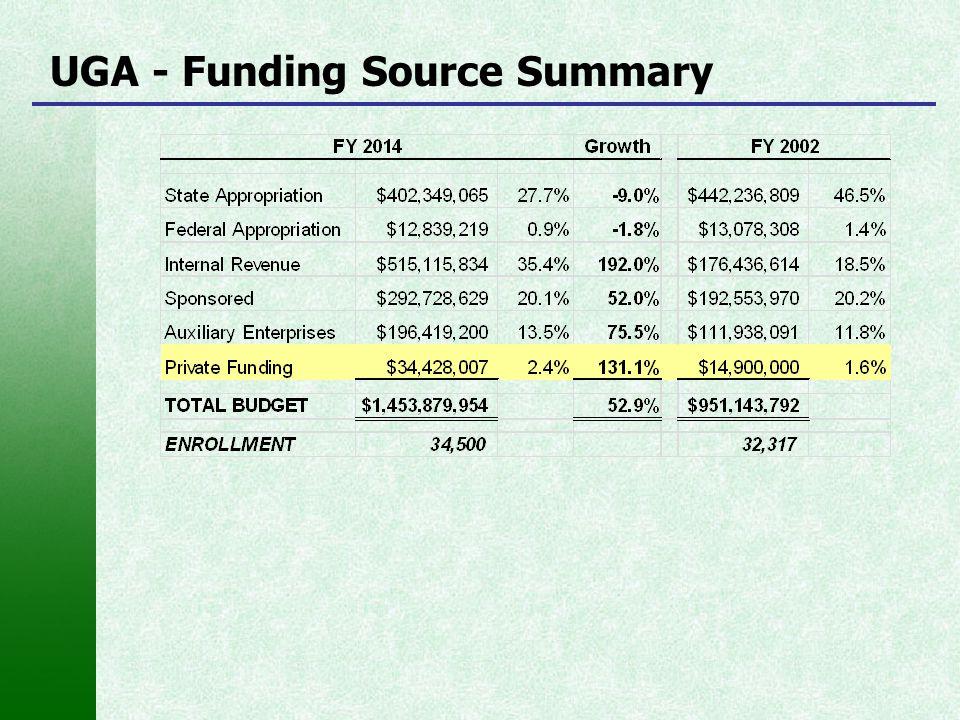 UGA - Funding Source Summary