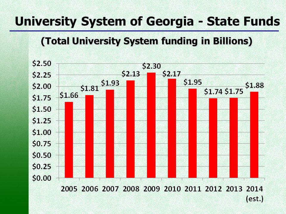 University System of Georgia - State Funds (Total University System funding in Billions) (Total University System funding in Billions)