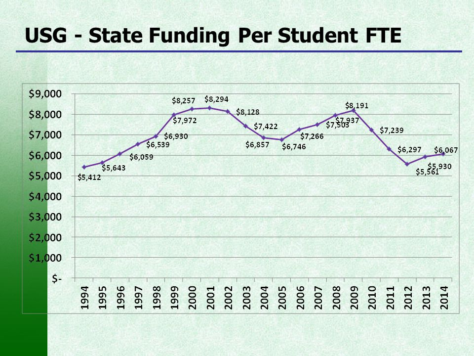 USG - State Funding Per Student FTE