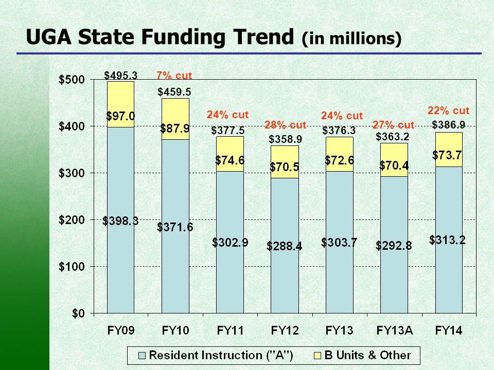 UGA State Funding Trend (in millions) $495.3 $459.5 $377.5 7% cut 24% cut 28% cut $358.9 27% cut $363.2 24% cut $376.3 $386.9 22% cut