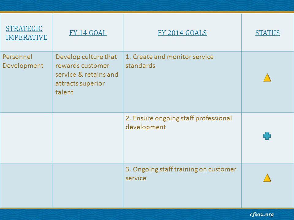 STRATEGIC IMPERATIVE FY 14 GOALFY 2014 GOALSSTATUS Personnel Development Develop culture that rewards customer service & retains and attracts superior talent 1.