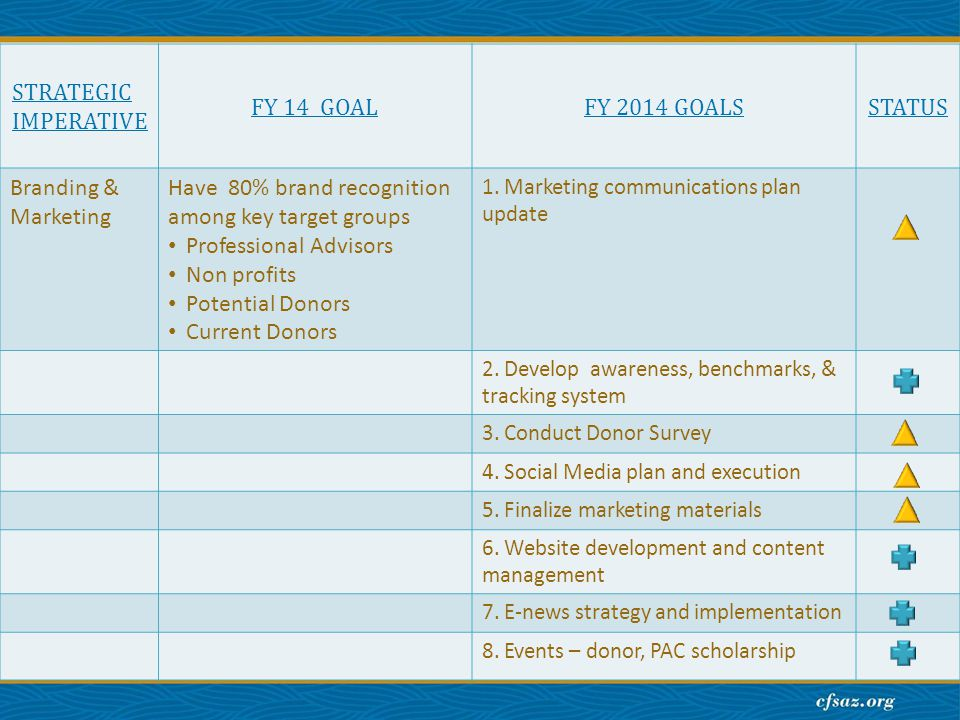 STRATEGIC IMPERATIVE FY 14 GOALFY 2014 GOALSSTATUS Branding & Marketing Have 80% brand recognition among key target groups Professional Advisors Non profits Potential Donors Current Donors 1.