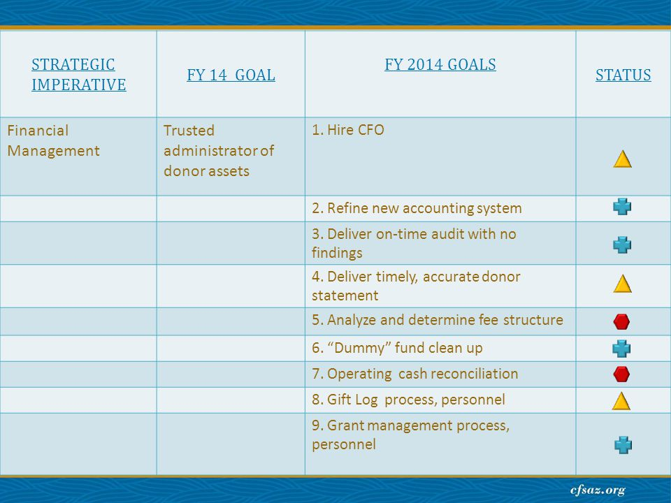 STRATEGIC IMPERATIVE FY 14 GOAL FY 2014 GOALS STATUS Financial Management Trusted administrator of donor assets 1.