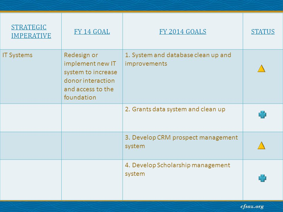 STRATEGIC IMPERATIVE FY 14 GOALFY 2014 GOALSSTATUS IT SystemsRedesign or implement new IT system to increase donor interaction and access to the foundation 1.