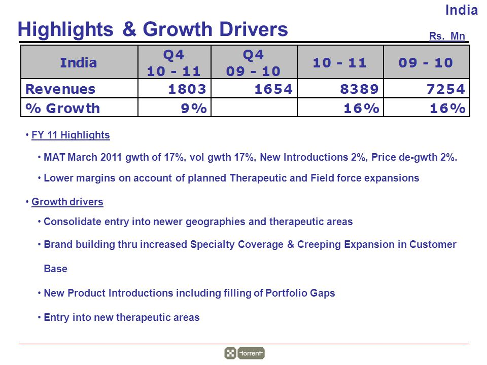 Highlights & Growth Drivers Rs.