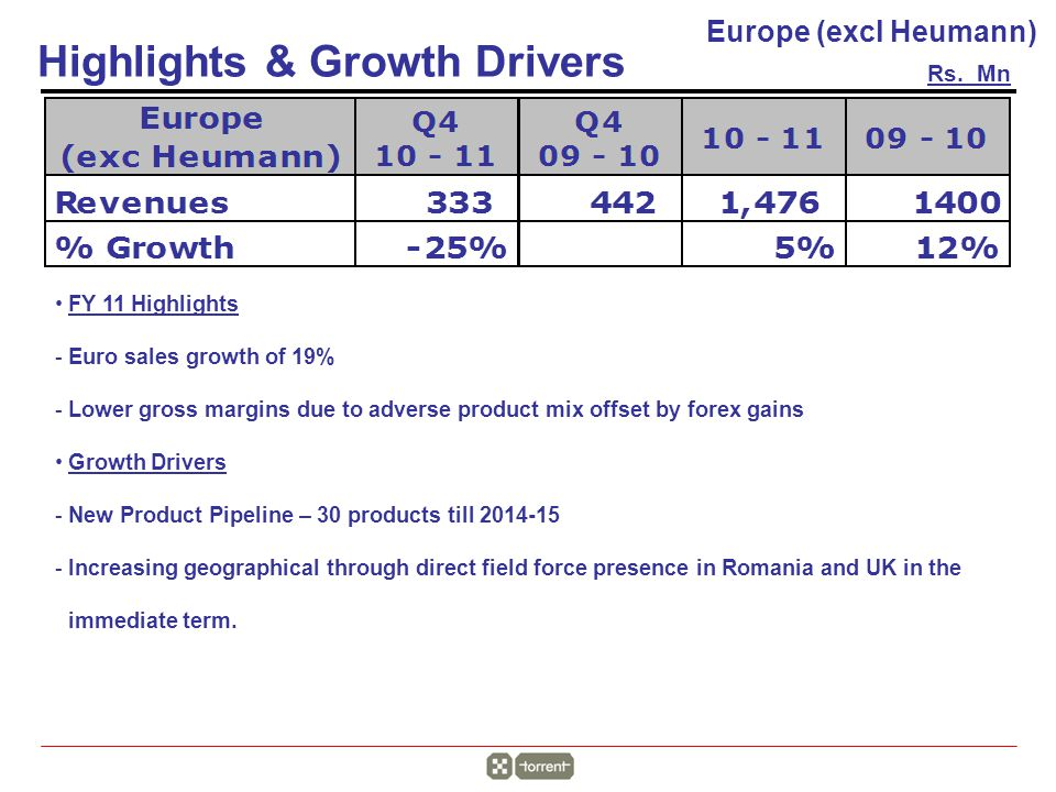 Rs. Mn Highlights & Growth Drivers Europe (excl Heumann) FY 11 Highlights -Euro sales growth of 19% -Lower gross margins due to adverse product mix of