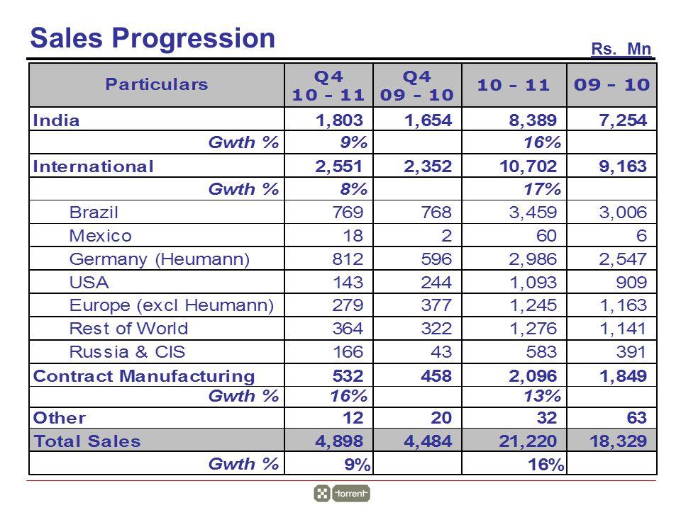 Rs. Mn Sales Progression