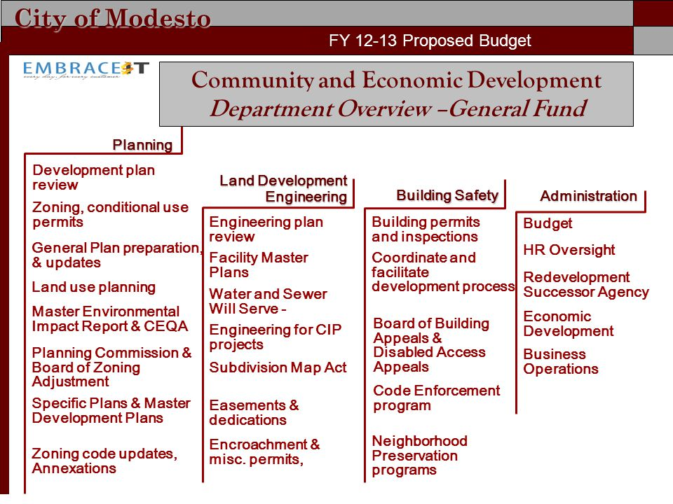 City of Modesto FY 11-12 Proposed Budget FY 12-13 Proposed Budget Administration Economic Development Planning Building permits and inspections Development plan review Coordinate and facilitate development process Board of Building Appeals & Disabled Access Appeals Zoning, conditional use permits General Plan preparation, & updates Zoning code updates, Annexations Land use planning Master Environmental Impact Report & CEQA Specific Plans & Master Development Plans Planning Commission & Board of Zoning Adjustment Budget Business Operations Building Safety HR Oversight Redevelopment Successor Agency Code Enforcement program Neighborhood Preservation programs Subdivision Map Act Encroachment & misc.