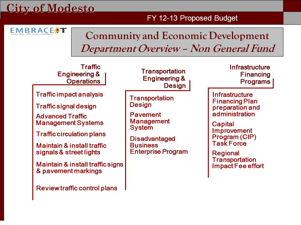 City of Modesto FY 11-12 Proposed Budget FY 12-13 Proposed Budget Community and Economic Development Department Overview – Non General Fund Traffic Engineering & Operations Infrastructure Financing Programs Infrastructure Financing Plan preparation and administration Capital Improvement Program (CIP) Task Force Regional Transportation Impact Fee effort Traffic impact analysis Traffic signal design Advanced Traffic Management Systems Traffic circulation plans Maintain & install traffic signals & street lights Transportation Engineering & Design Transportation Design Maintain & install traffic signs & pavement markings Review traffic control plans Pavement Management System Disadvantaged Business Enterprise Program