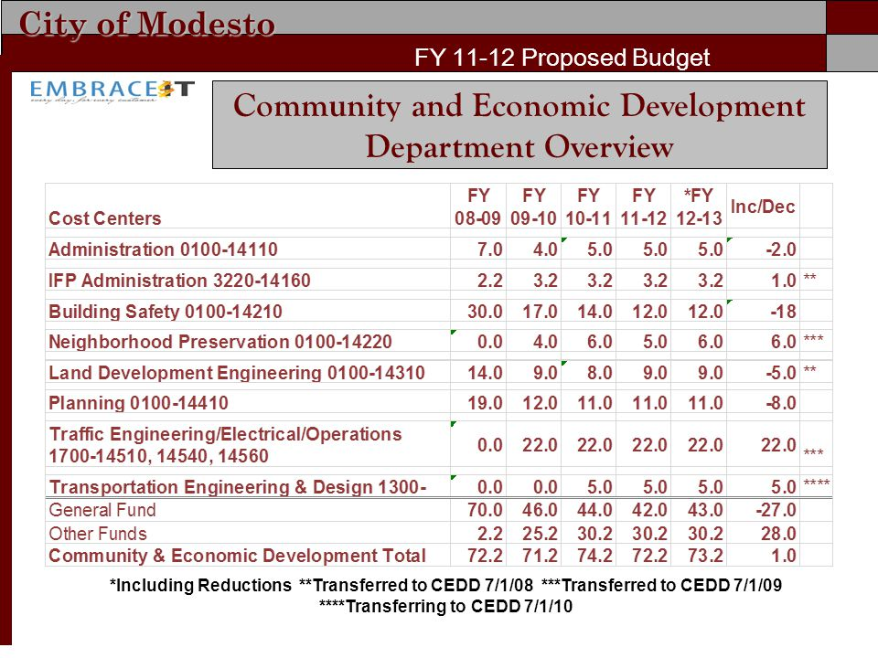 City of Modesto FY 11-12 Proposed Budget Community and Economic Development Department Overview *Including Reductions **Transferred to CEDD 7/1/08 ***Transferred to CEDD 7/1/09 ****Transferring to CEDD 7/1/10