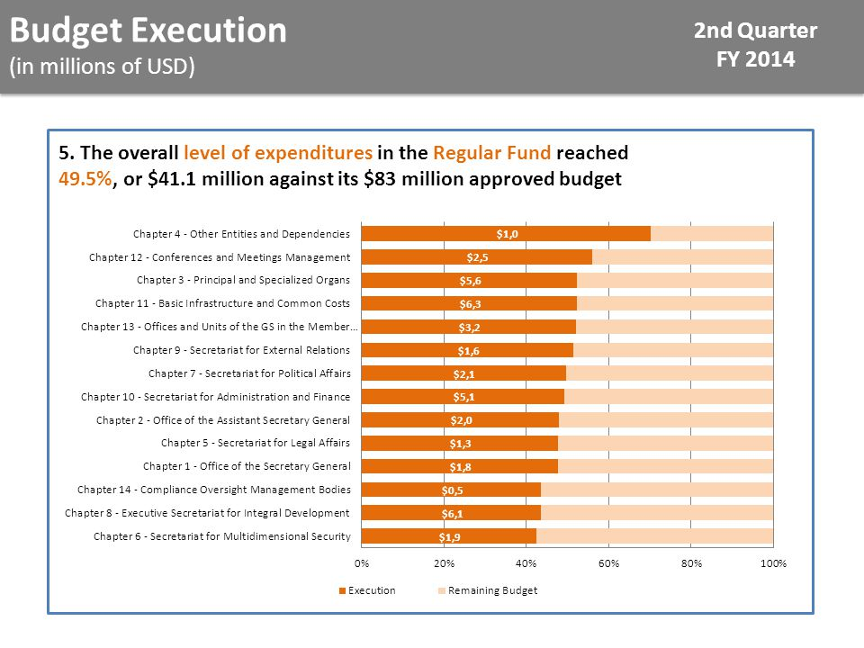 Budget Execution (in millions of USD) 2nd Quarter FY 2014