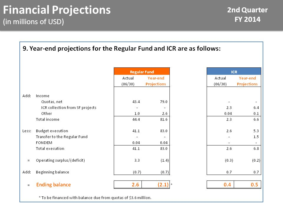Financial Projections (in millions of USD) 2nd Quarter FY 2014
